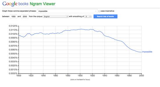 (Google N-gram viewer)رد واژه«غیرممکن» را در تمام کتاب های موجود در بانک اطلاعاتی کتاب های چاپی بین سالهای 1800تا2000 می گیرد.