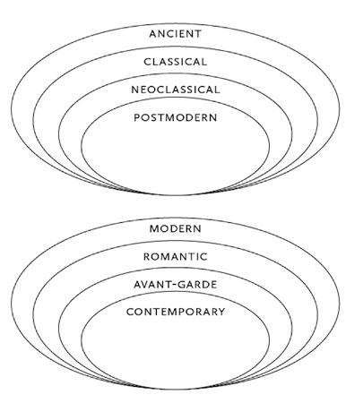 * یک تبارشناسی هنر معاصر که پیتر آزبرن فیلسوف به شکل نموداری در آورده است.